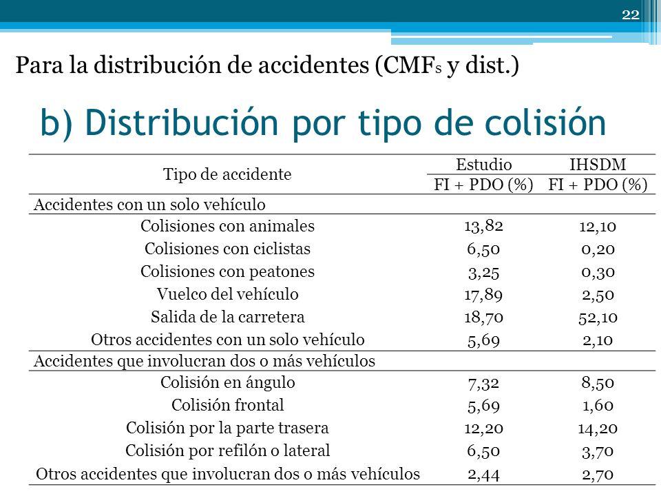 b) Distribución por tipo de colisión