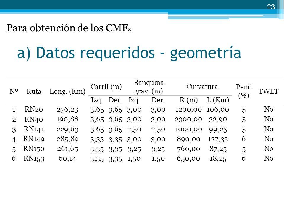 a) Datos requeridos - geometría