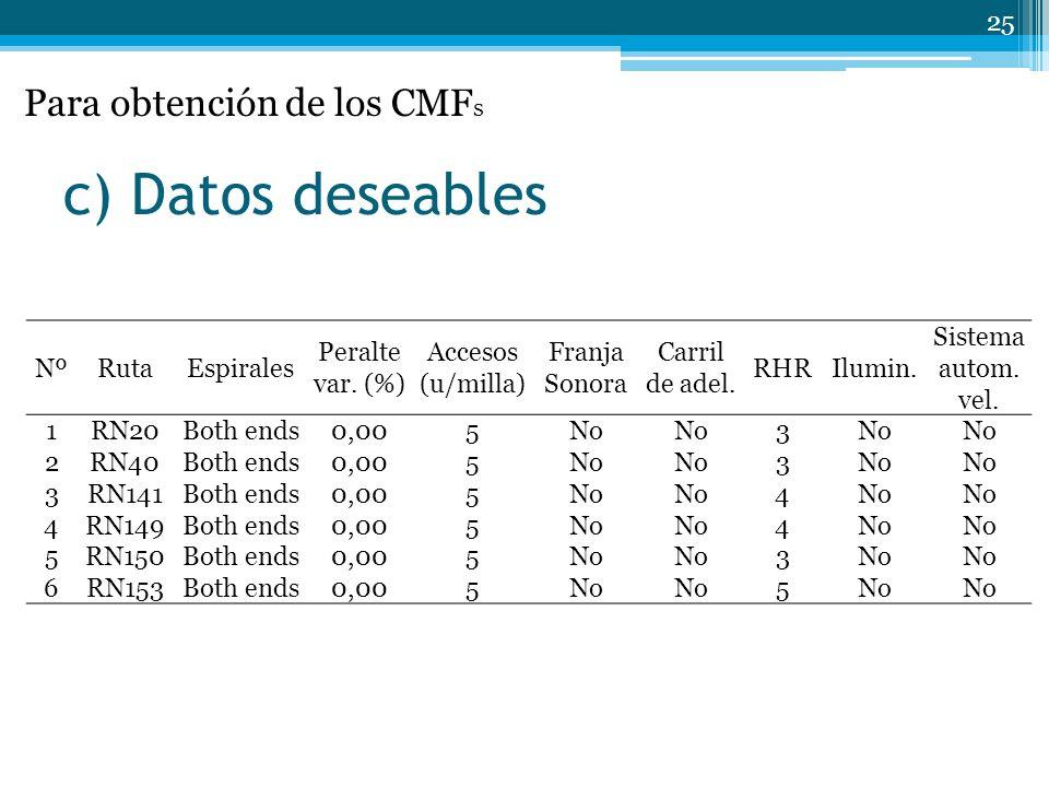 c) Datos deseables Para obtención de los CMFs Nº Ruta Espirales