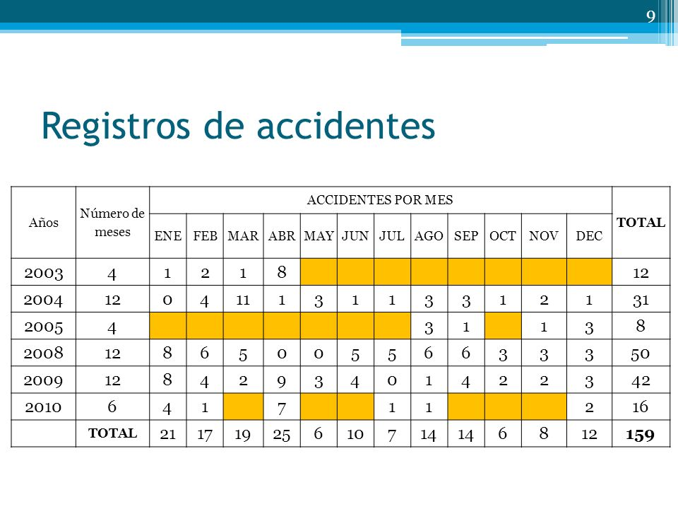Registros de accidentes