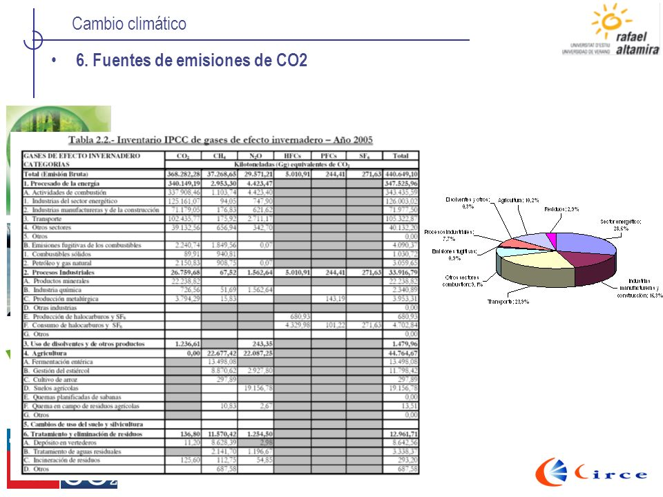6. Fuentes de emisiones de CO2