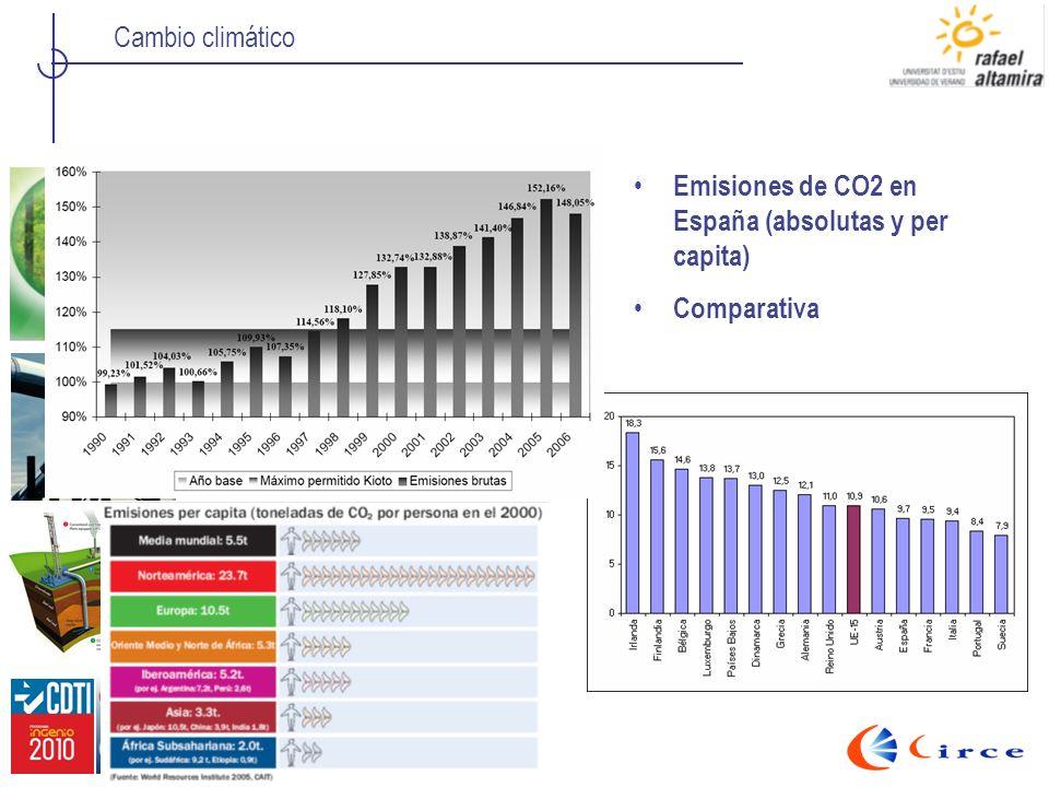Emisiones de CO2 en España (absolutas y per capita)