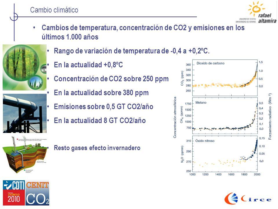 Rango de variación de temperatura de -0,4 a +0,2ºC.