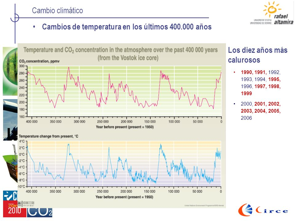 Cambios de temperatura en los últimos 400.000 años