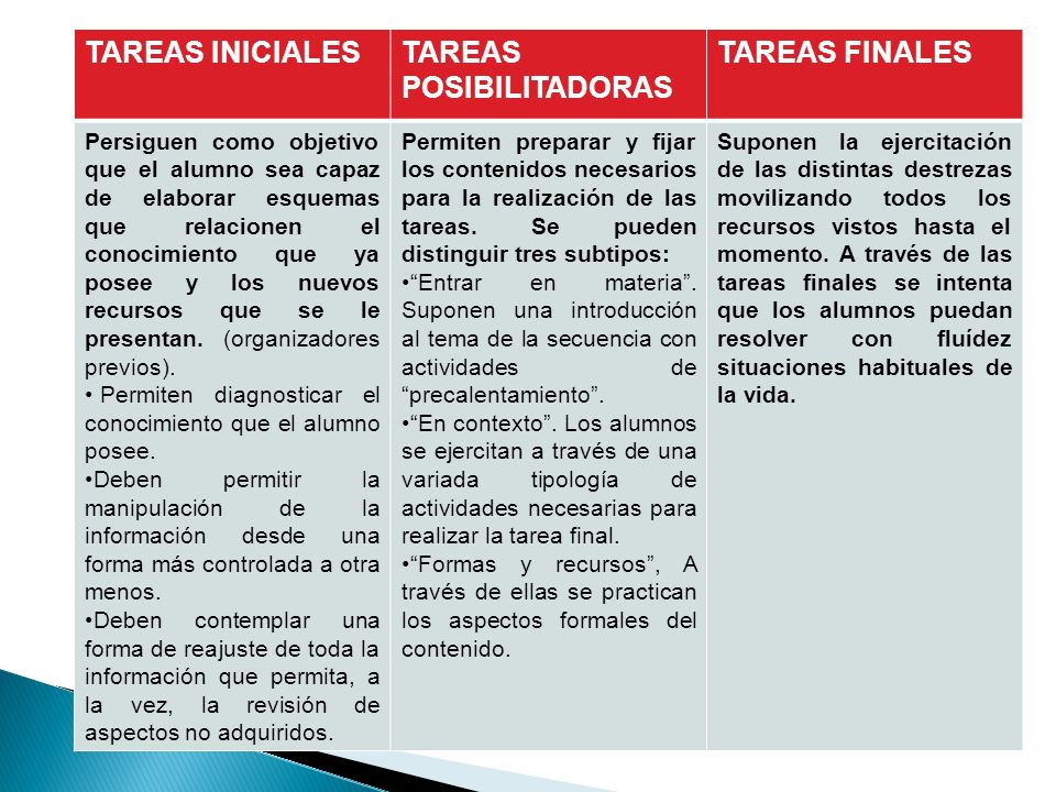 TAREAS POSIBILITADORAS TAREAS FINALES