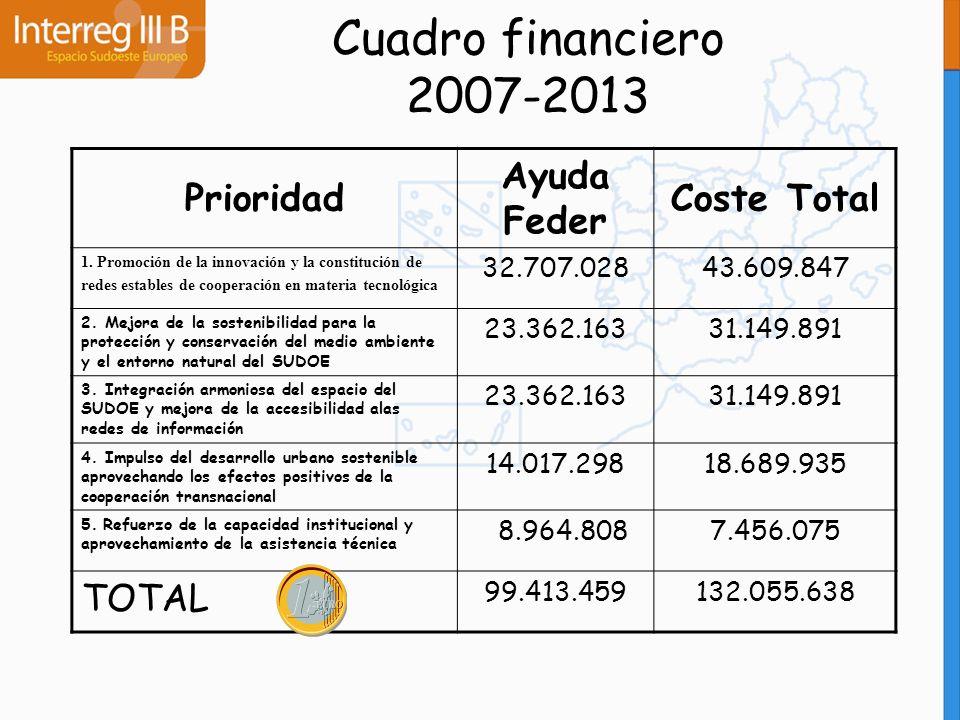Cuadro financiero 2007-2013 Prioridad Ayuda Feder Coste Total TOTAL