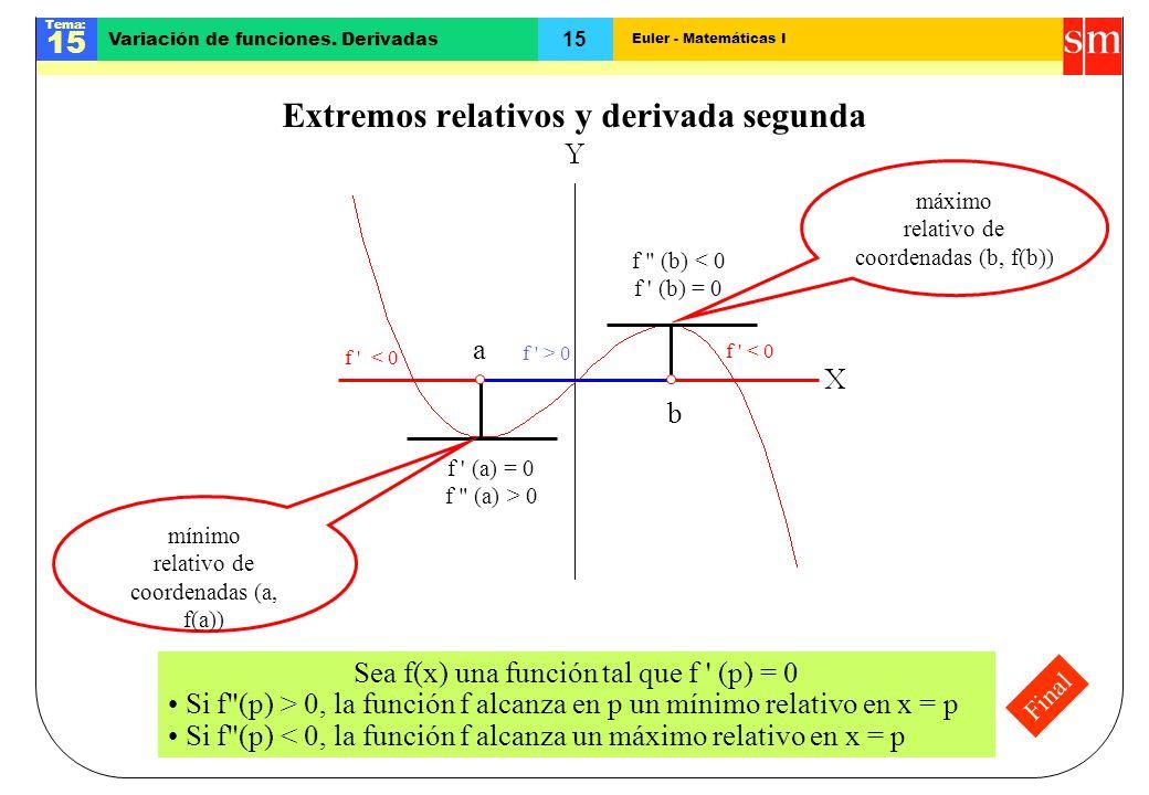 Extremos relativos y derivada segunda