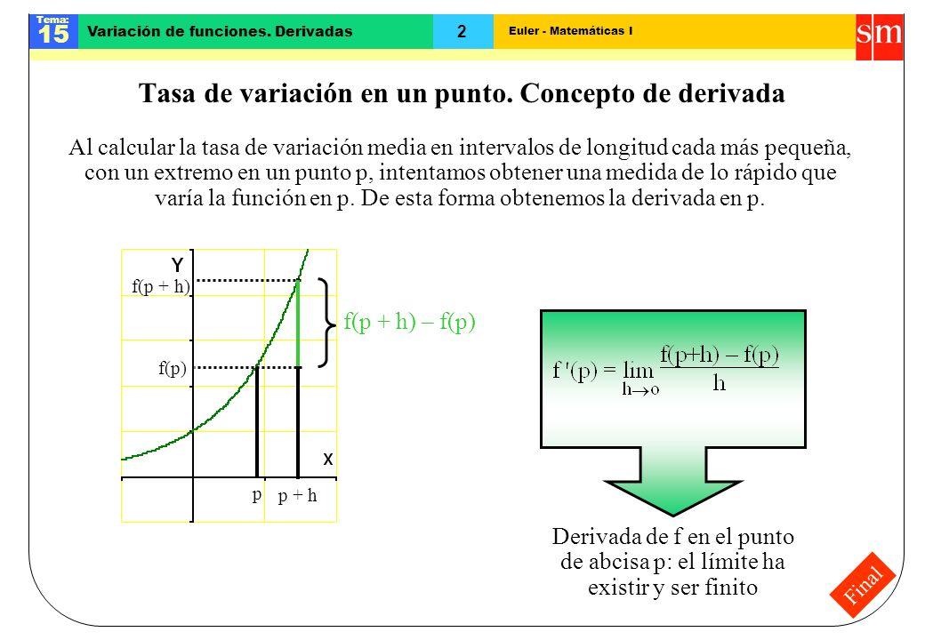 Tasa de variación en un punto. Concepto de derivada