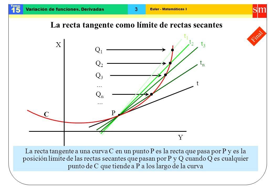 La recta tangente como límite de rectas secantes