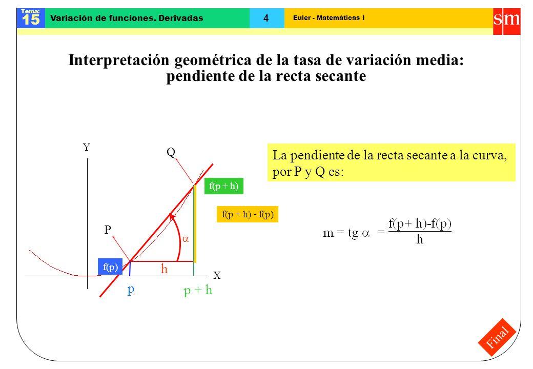 Interpretación geométrica de la tasa de variación media: pendiente de la recta secante