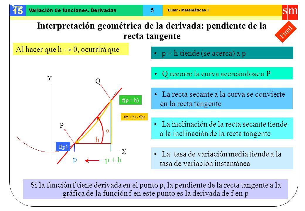 Interpretación geométrica de la derivada: pendiente de la recta tangente