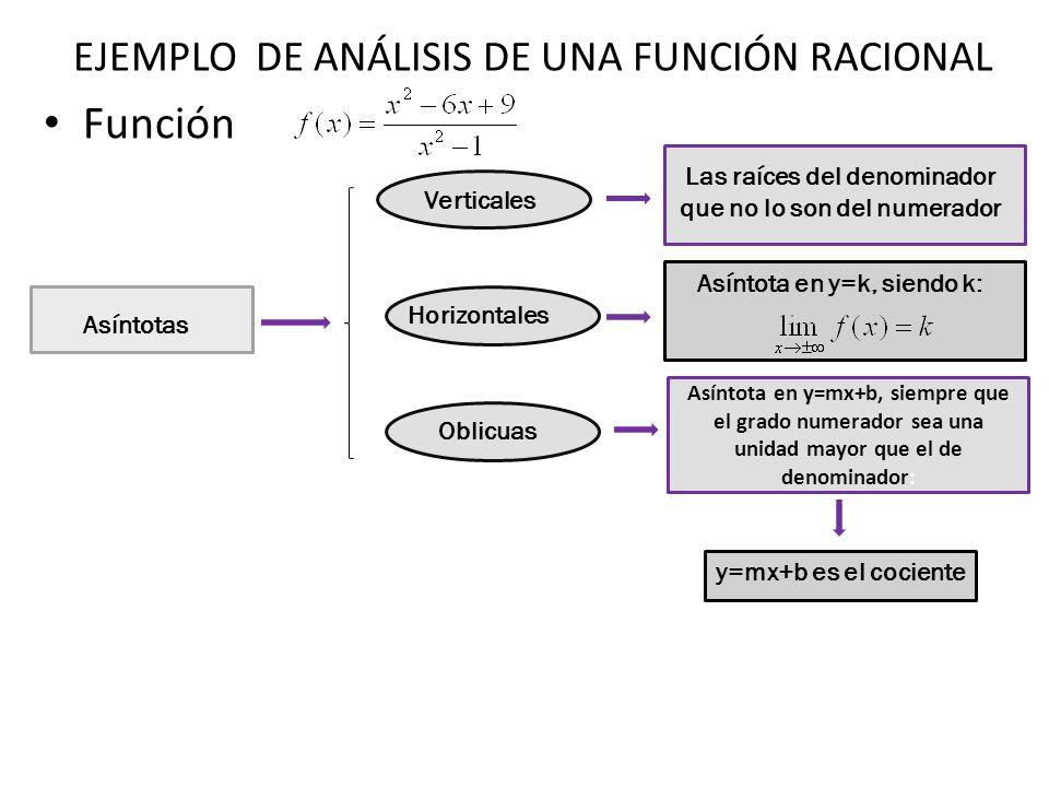 EJEMPLO DE ANÁLISIS DE UNA FUNCIÓN RACIONAL