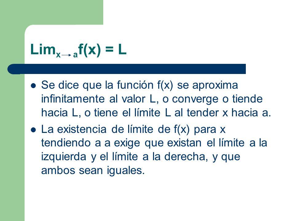 Limx af(x) = L