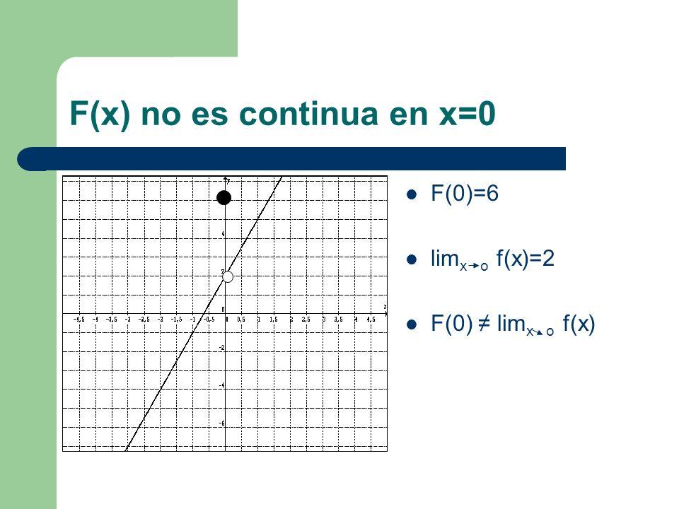 F(x) no es continua en x=0