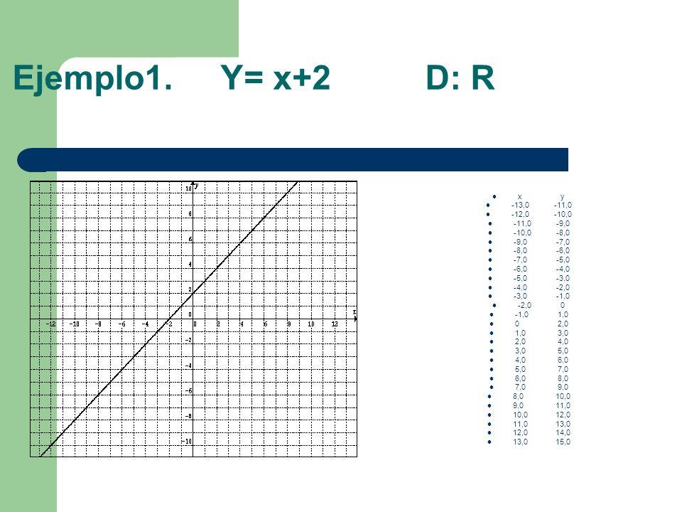 Ejemplo1. Y= x+2 D: R x y -13,0 -11,0 -12,0 -10,0 -11,0 -9,0