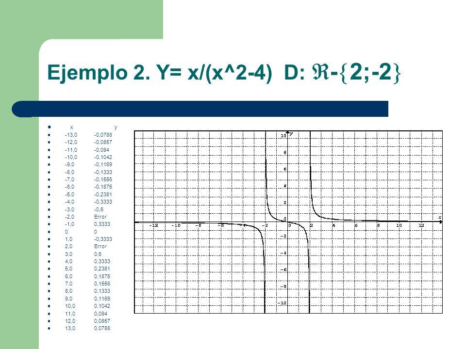 Ejemplo 2. Y= x/(x^2-4) D: -2;-2