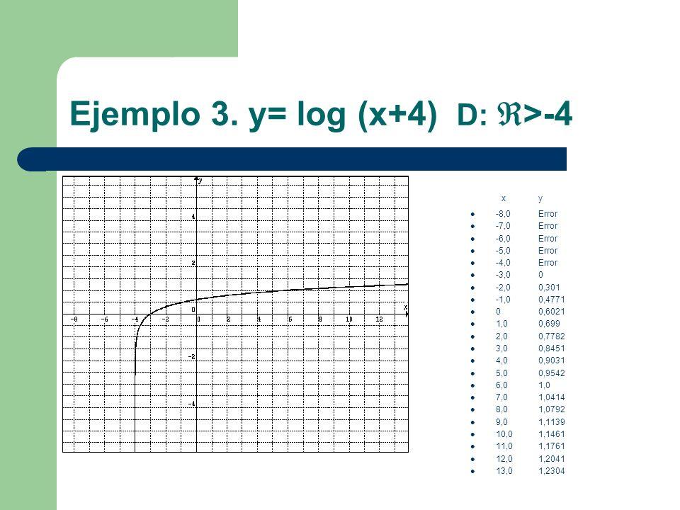 Ejemplo 3. y= log (x+4) D: >-4