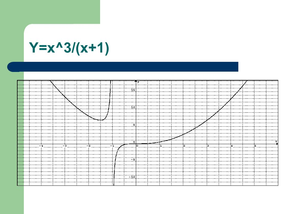 Y=x^3/(x+1)