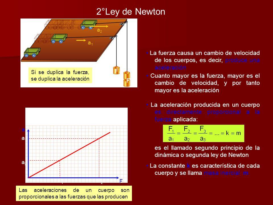 2°Ley de Newton Si se duplica la fuerza, se duplica la aceleración. a2. F2. a1. F1.