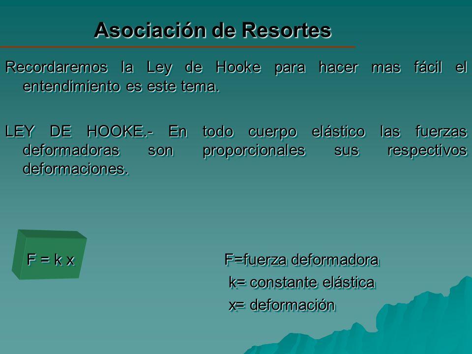 Asociación de Resortes