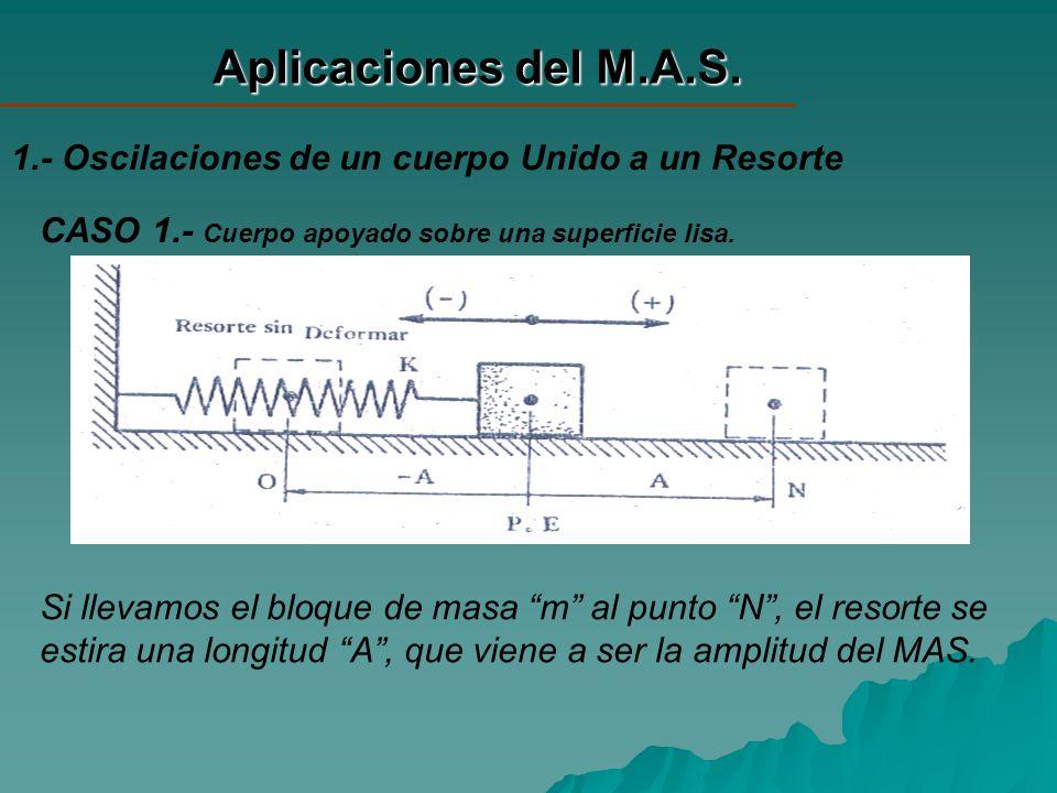 Aplicaciones del M.A.S. 1.- Oscilaciones de un cuerpo Unido a un Resorte. CASO 1.- Cuerpo apoyado sobre una superficie lisa.