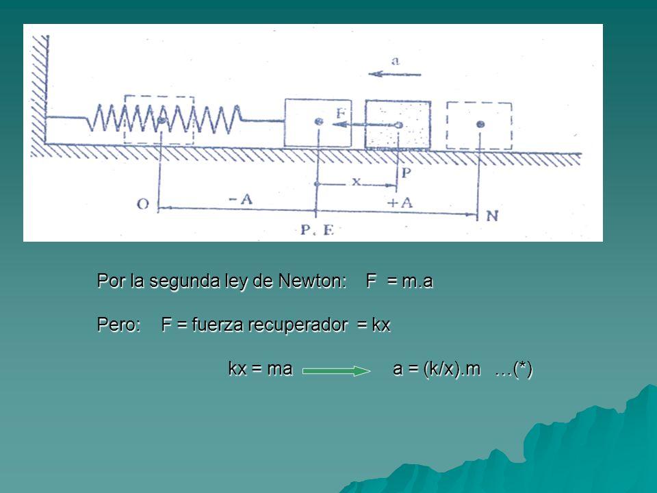 Por la segunda ley de Newton: F = m