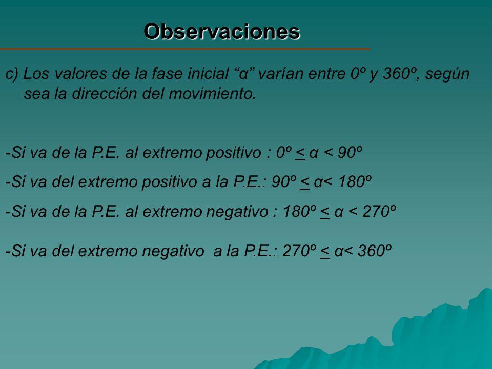 Observaciones c) Los valores de la fase inicial α varían entre 0º y 360º, según sea la dirección del movimiento.