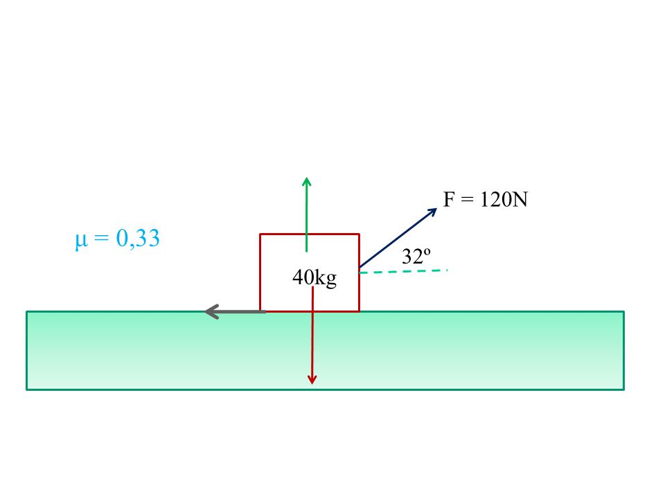 F = 120N μ = 0,33 32º 40kg