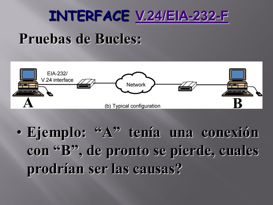 INTERFACE V.24/EIA-232-F Pruebas de Bucles: A. B.