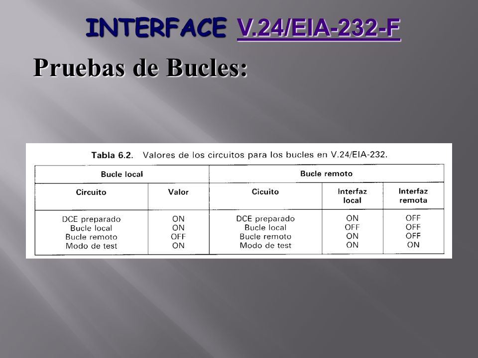 INTERFACE V.24/EIA-232-F Pruebas de Bucles: