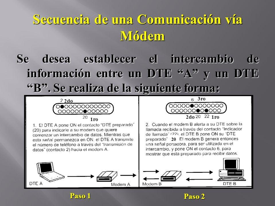 Secuencia de una Comunicación vía Módem