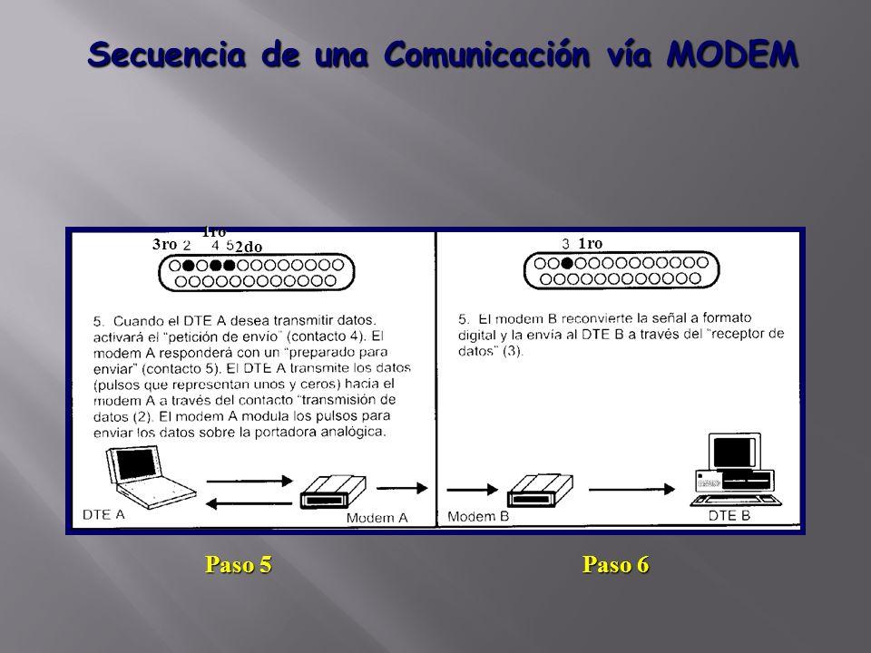 Secuencia de una Comunicación vía MODEM