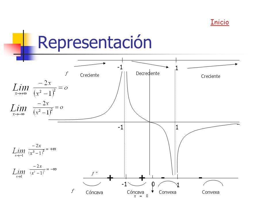 Representación + - Inicio 1 -1 -1 1 1 -1 Decreciente Creciente Cóncava