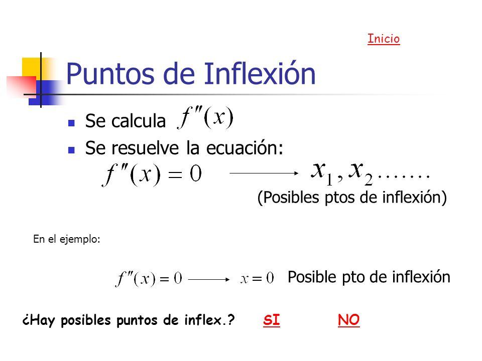 Puntos de Inflexión Se calcula Se resuelve la ecuación: