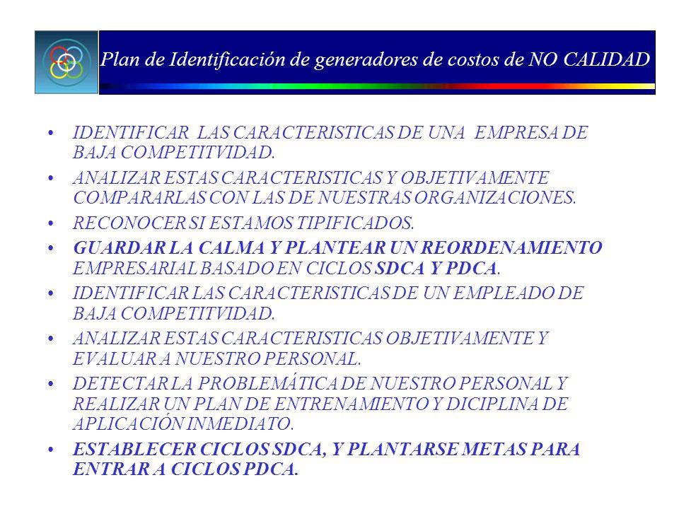 Plan de Identificación de generadores de costos de NO CALIDAD