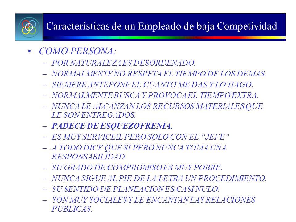 Características de un Empleado de baja Competividad