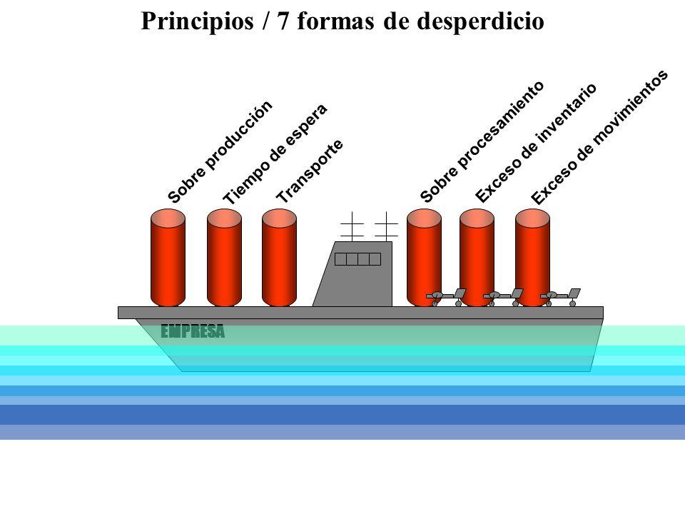 Principios / 7 formas de desperdicio