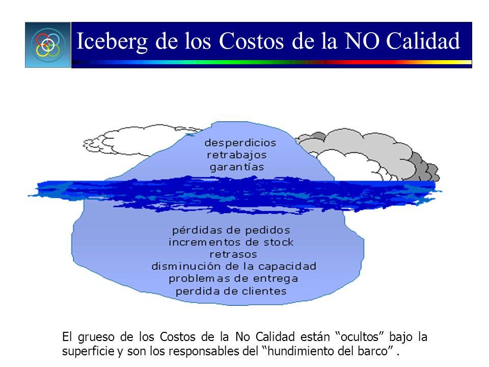 Iceberg de los Costos de la NO Calidad