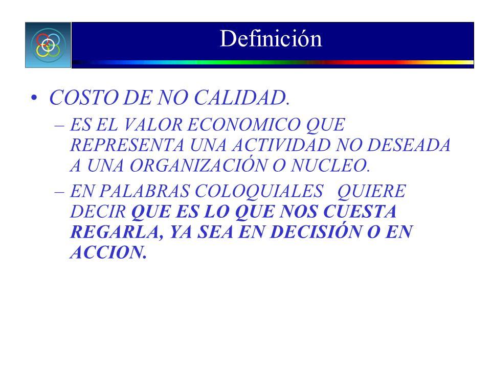 Definición COSTO DE NO CALIDAD.