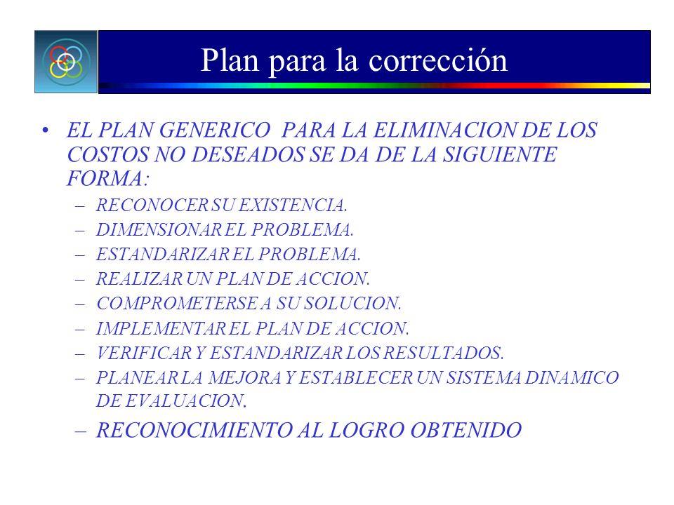 Plan para la corrección