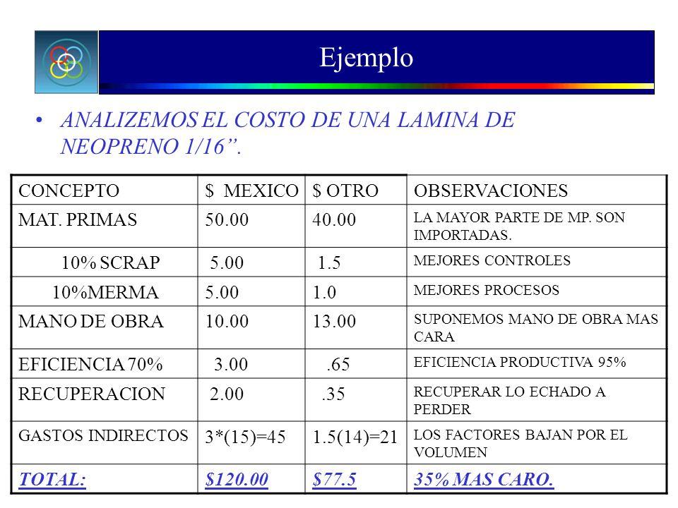 Ejemplo ANALIZEMOS EL COSTO DE UNA LAMINA DE NEOPRENO 1/16 . CONCEPTO