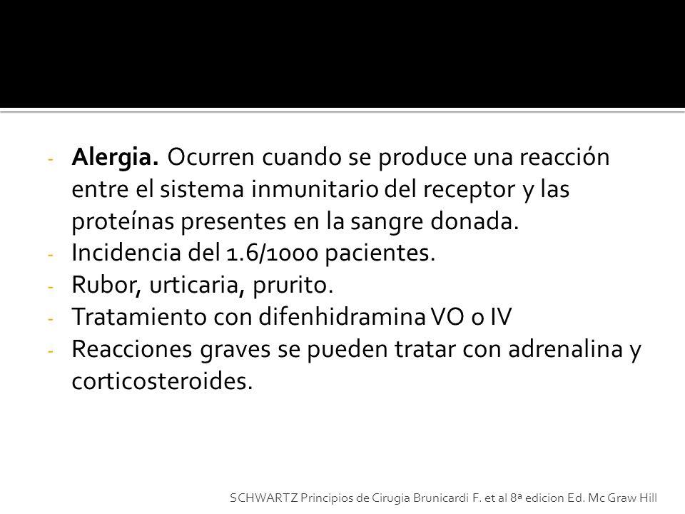 Incidencia del 1.6/1000 pacientes. Rubor, urticaria, prurito.