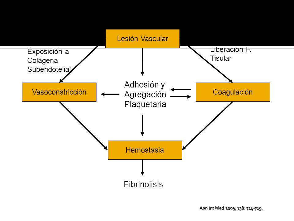 Adhesión y Agregación Plaquetaria