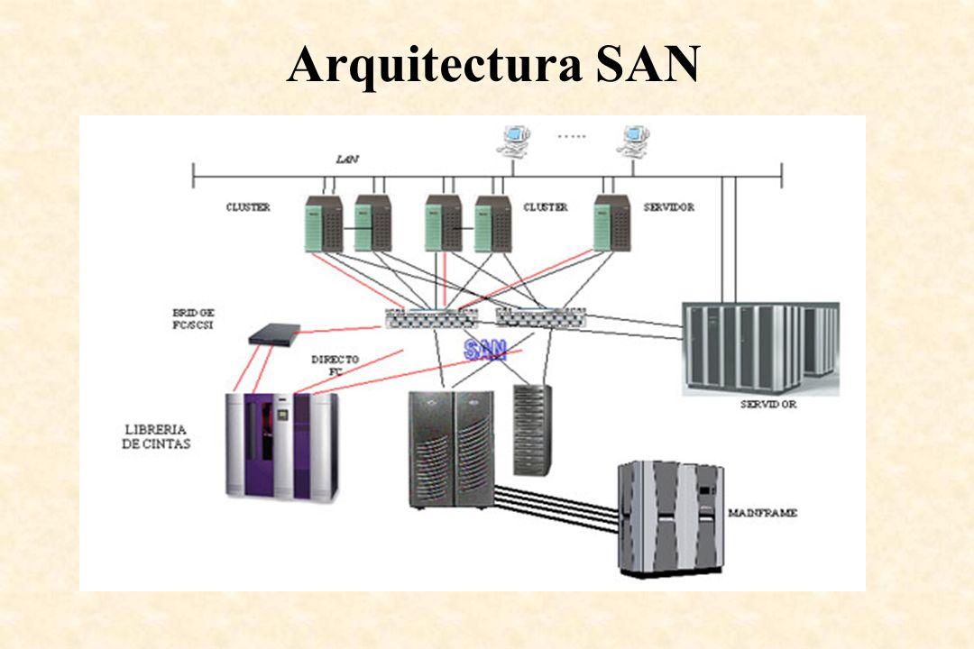 Arquitectura SAN