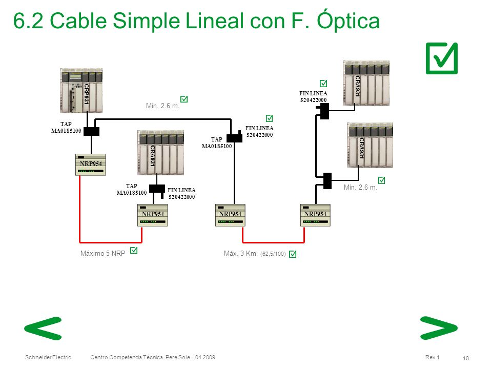 6.2 Cable Simple Lineal con F. Óptica