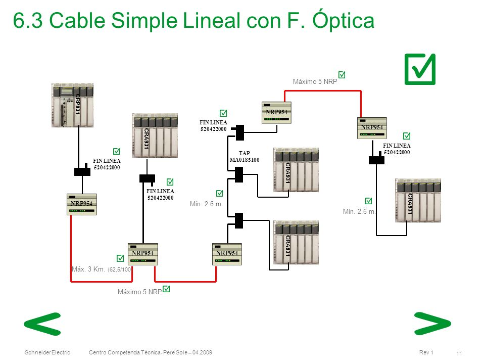 6.3 Cable Simple Lineal con F. Óptica