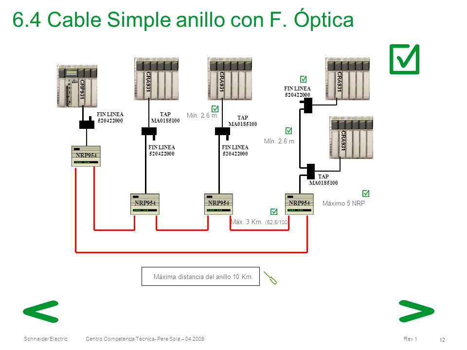 6.4 Cable Simple anillo con F. Óptica