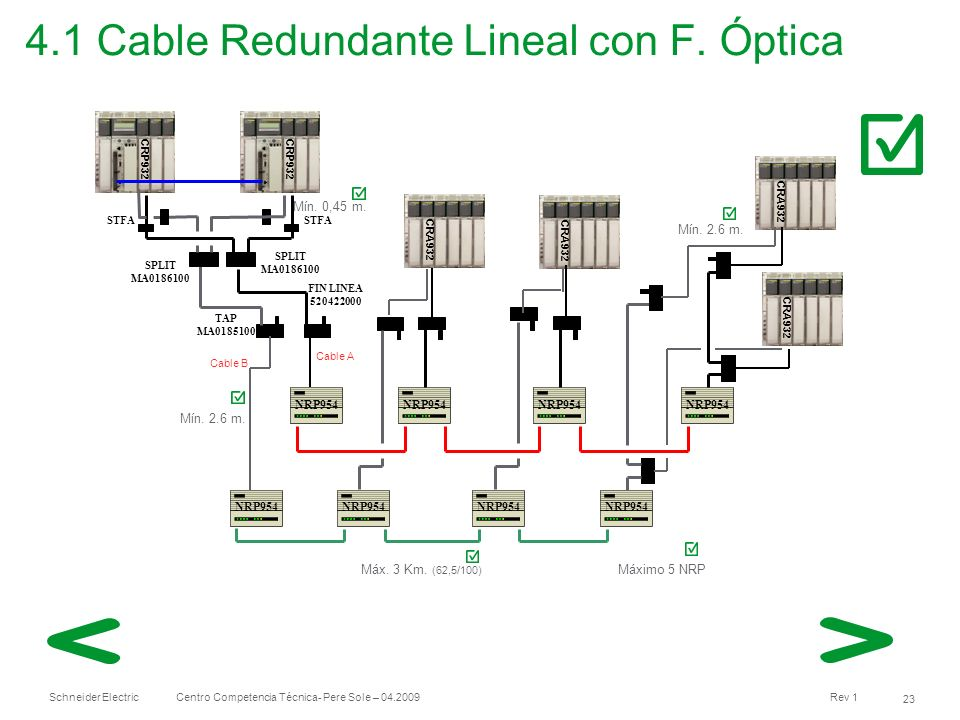 4.1 Cable Redundante Lineal con F. Óptica