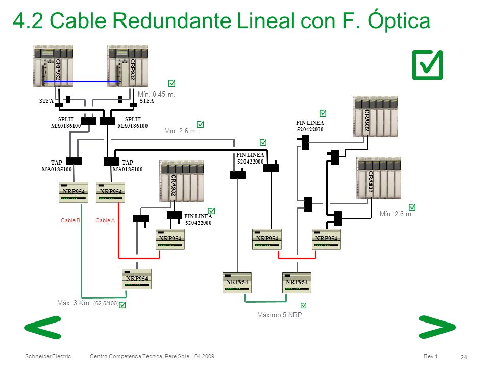 4.2 Cable Redundante Lineal con F. Óptica