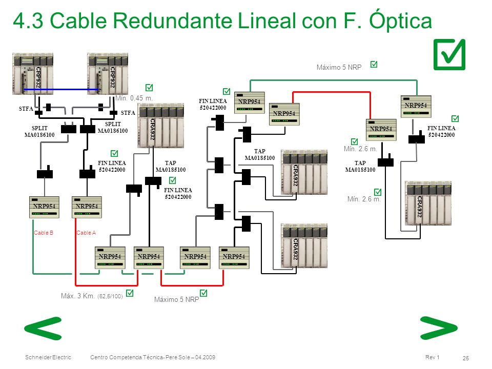 4.3 Cable Redundante Lineal con F. Óptica